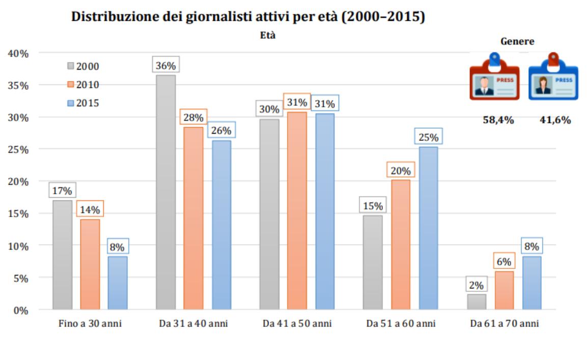 Dal 2010 al 2015 il numero di giornalisti nella fascia d'età 31 – 40 anni è diminuito.  Al contrario nella fascia d'età 51-70 è aumentato.