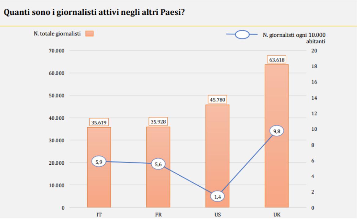 I giornalisti italiani sono 35.619.